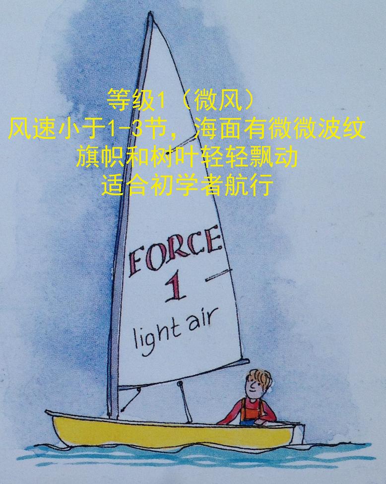 """学习下全世界航海圈特定的风速测量单位—""""节knots""""❲2节≈1米❳ 40b.png"""