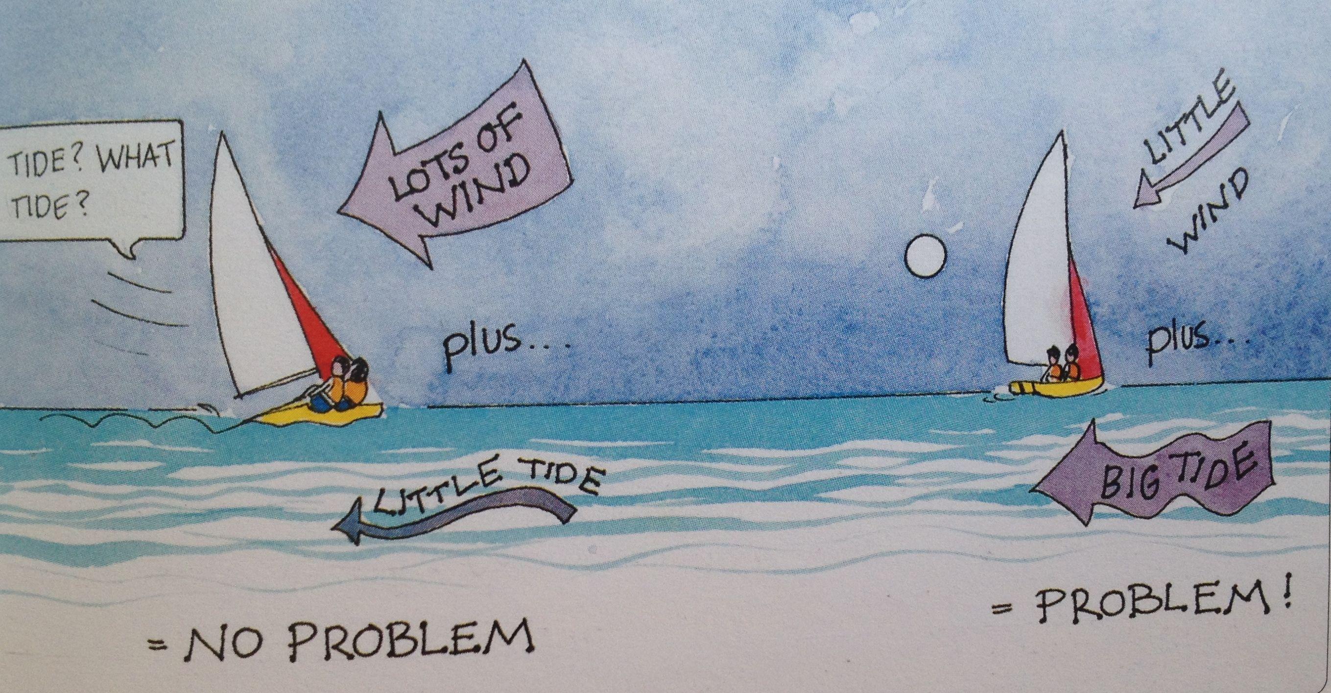 图片,测量,影响 怎么测量出流水的方向与速度?流水有什么作用?又有哪些影响呢? 42e风流对船体的影响.jpg