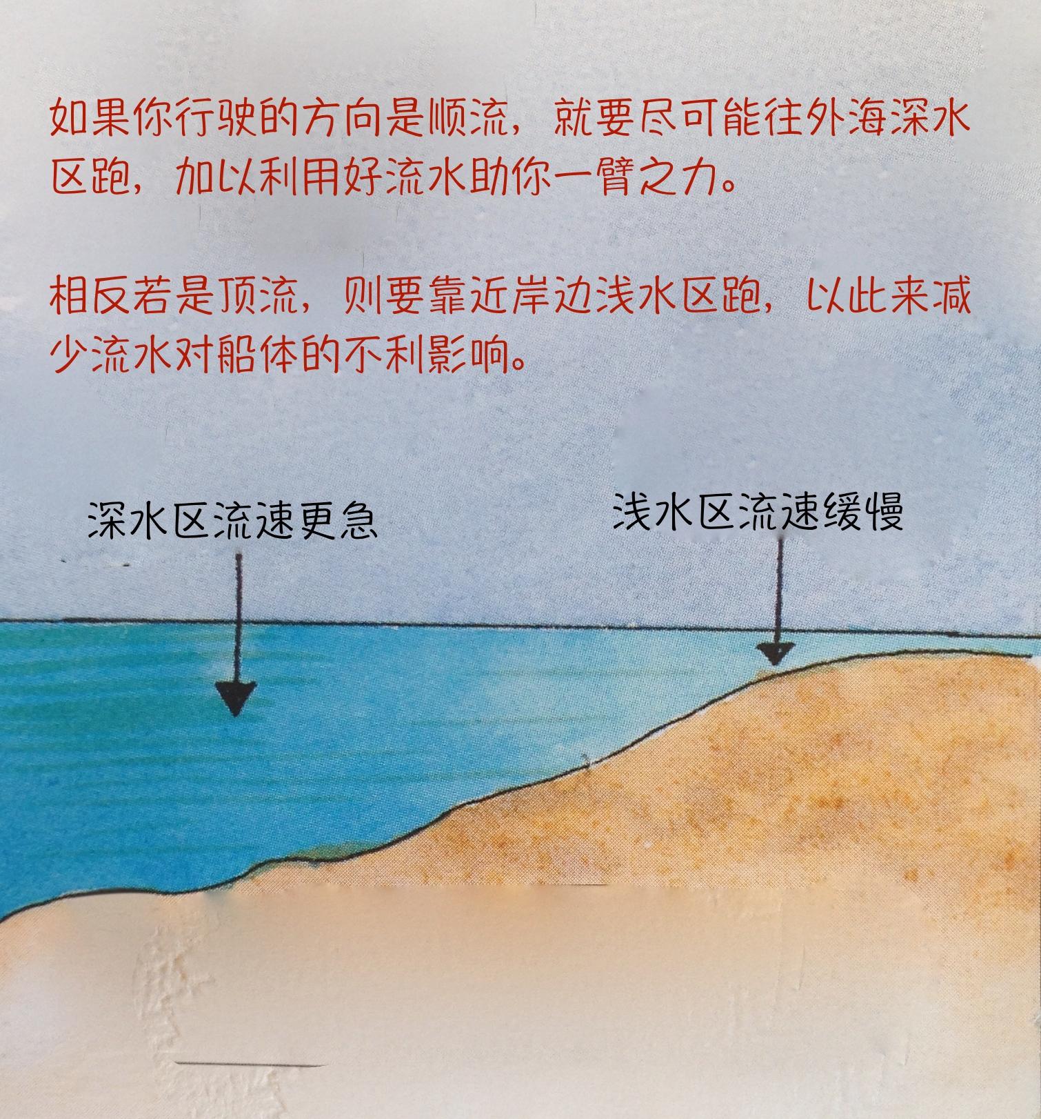 图片,测量,影响 怎么测量出流水的方向与速度?流水有什么作用?又有哪些影响呢? 42c.jpg