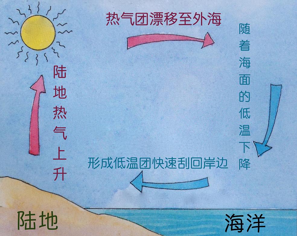 天气预报 近岸行驶帆船常碰到海风,跟天气预报的风况完全不一致。 45a海风.png