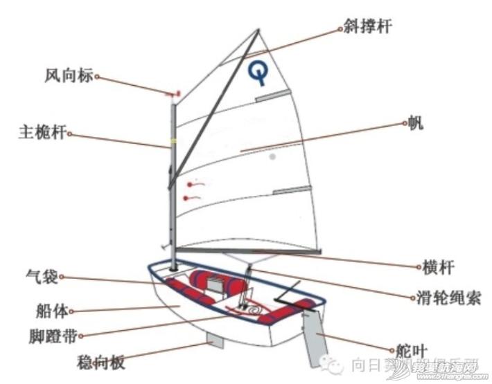 """乐天派,OP帆船,帆船,学习篇 叫做""""乐天派""""的OP帆船——帆船学习篇 3.png"""