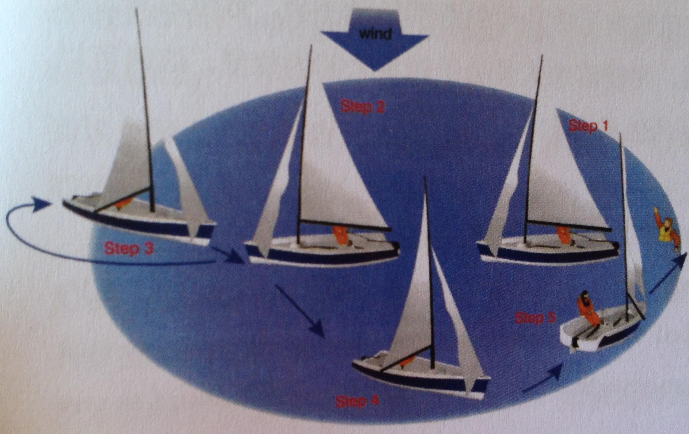 救生衣 航行中若有船员不慎掉入水中,采用以下办法尽快解救。 64d.jpg