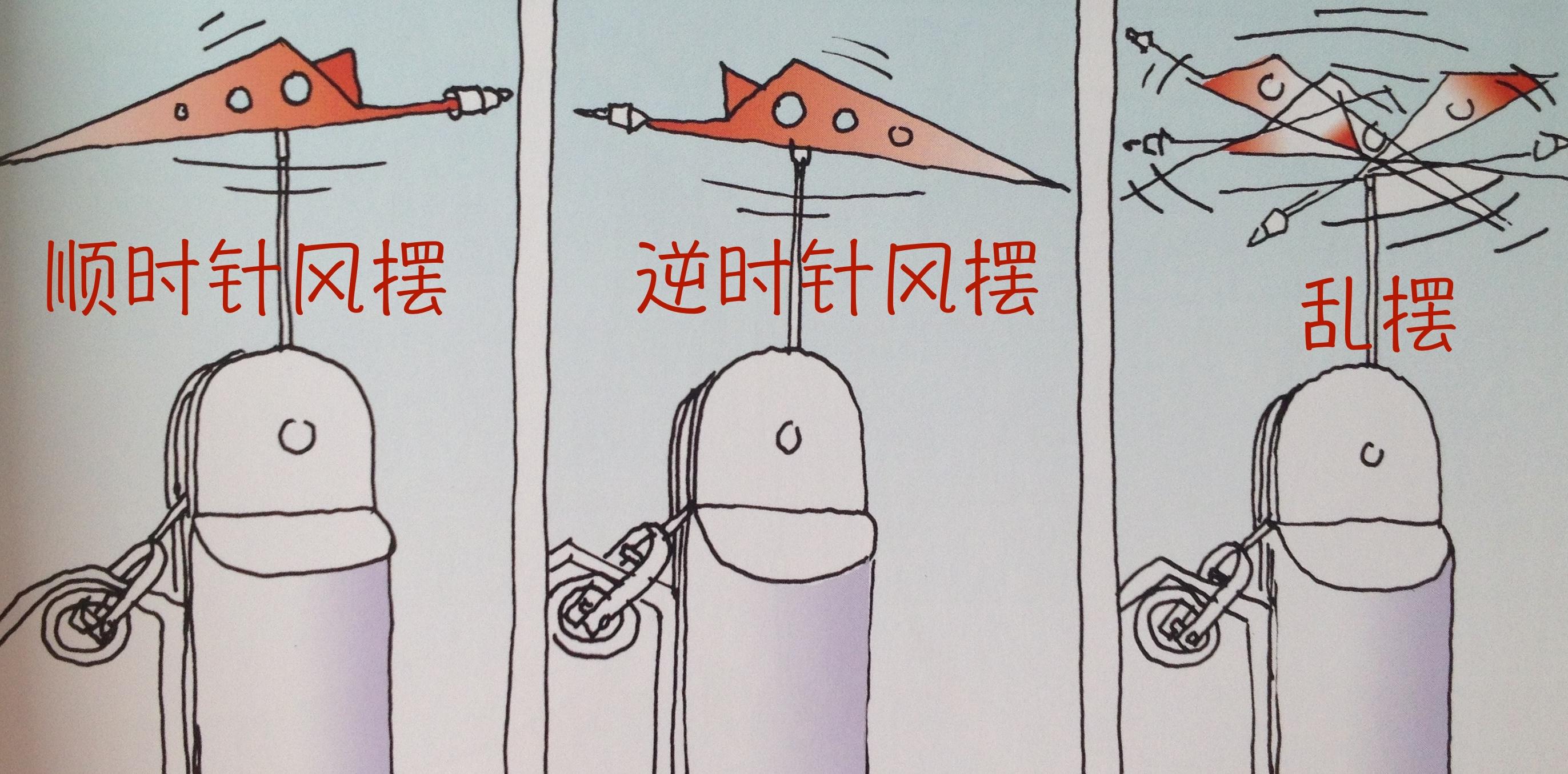 动向,评估,上风 在桅杆顶上装一个风标,可以帮我们辨别风向. 84风摆.jpg