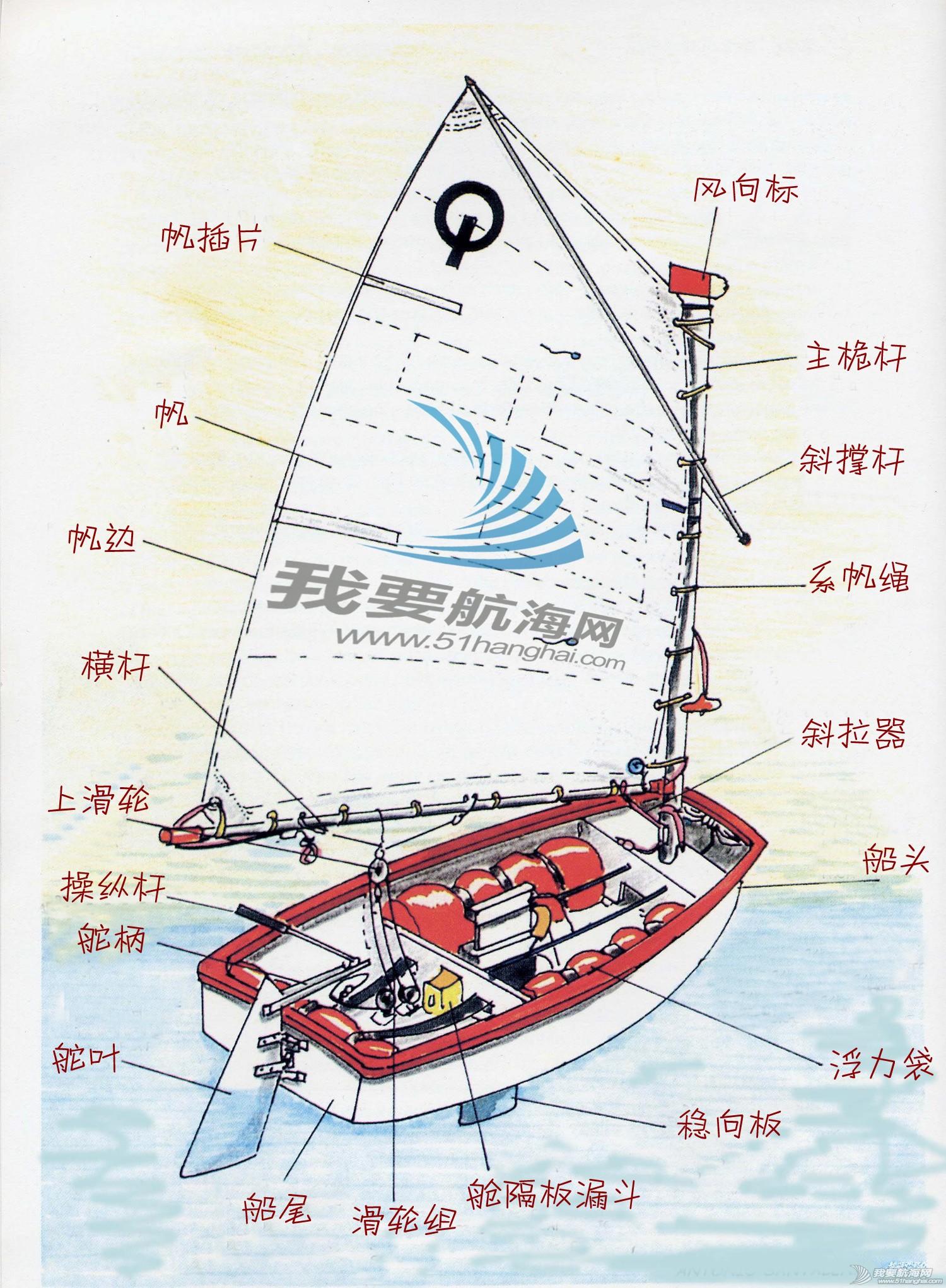帆船 什么是OP帆船?OP级帆船详细介绍 OP.jpg