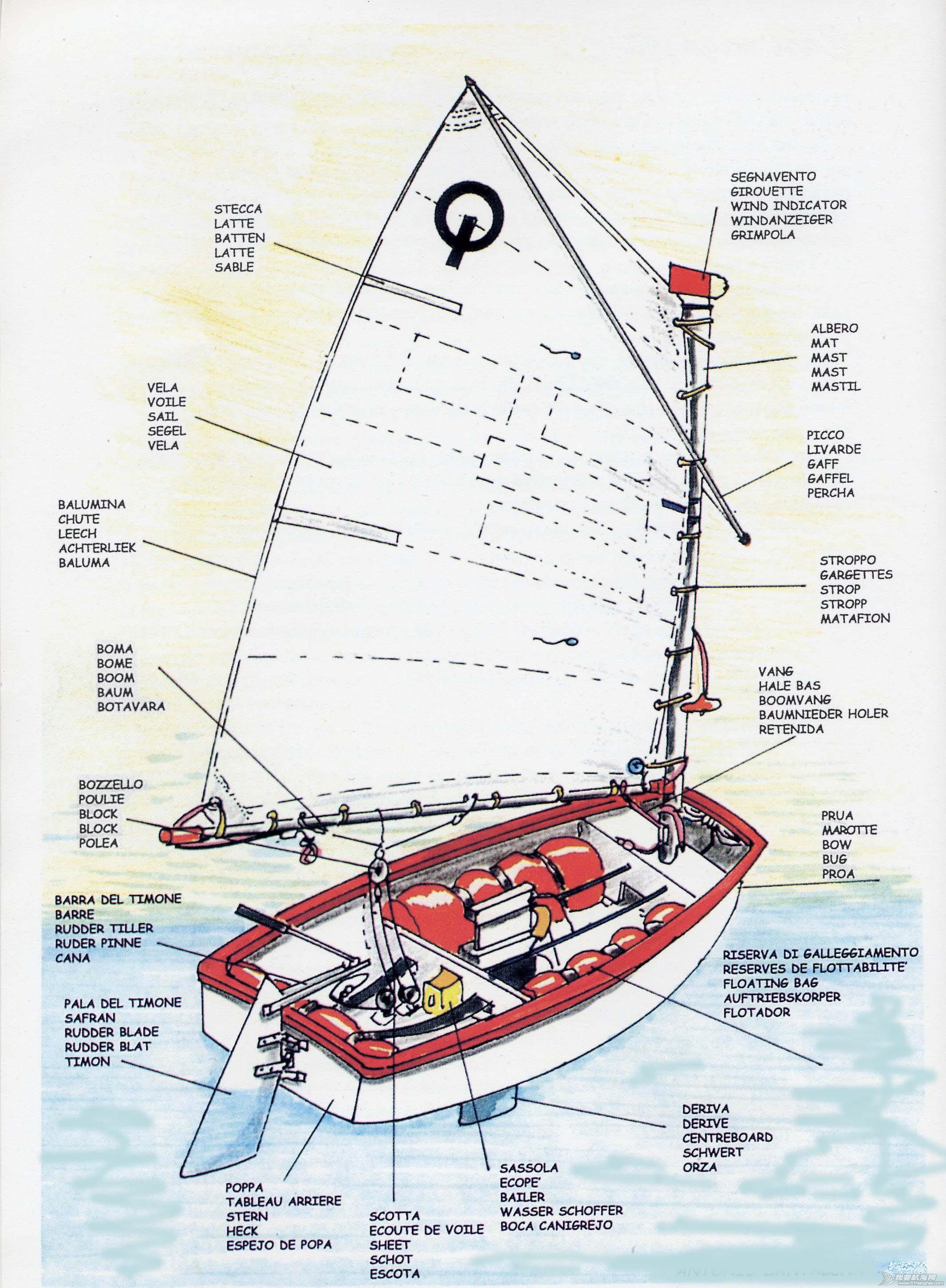 帆船 什么是OP帆船?OP级帆船详细介绍 Optimist01.jpg