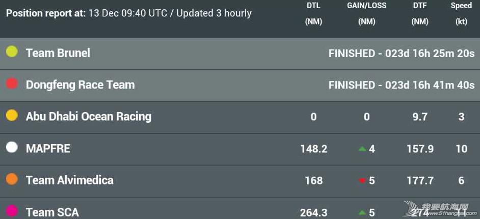 积分榜,北京时间,沃尔沃,阿布扎比,比赛结果 第二赛段东风队十几分钟之差屈居第二,布鲁内尔队获第一 沃尔沃环球帆船赛前线报道 赛事排名表,东风队位列第二