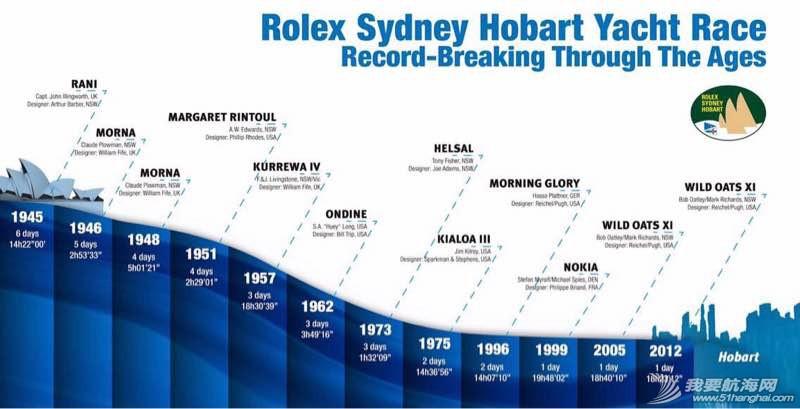 悉尼霍巴特帆船赛正在启航,世界上最艰苦的赛事之一! 114424azzq3nqw4jv4rrfw.jpg