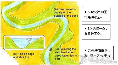俱乐部,成就感,英国,国际,帆船 狭窄水道中缓行的预览图