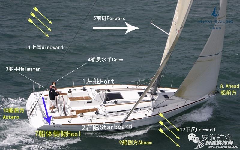 英国皇室,专业英语,帆船运动,水上运动,俱乐部 掌握这些术语,帆船才能玩得任性! 0.jpg