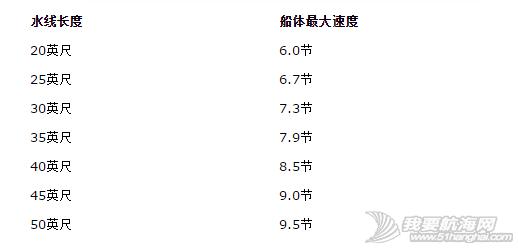 帆船 浅谈巡航帆船 之一 QQ截图20150128214407.png