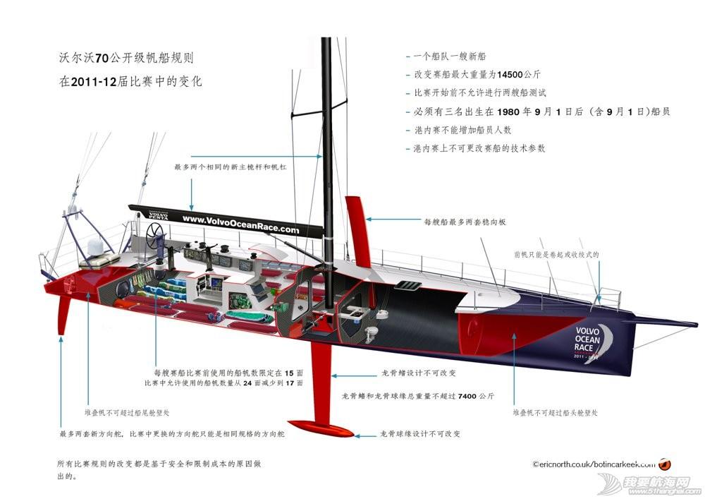 沃尔沃,帆船 沃尔沃Ocean 65帆船的中插板的作用问题求教 1.jpg