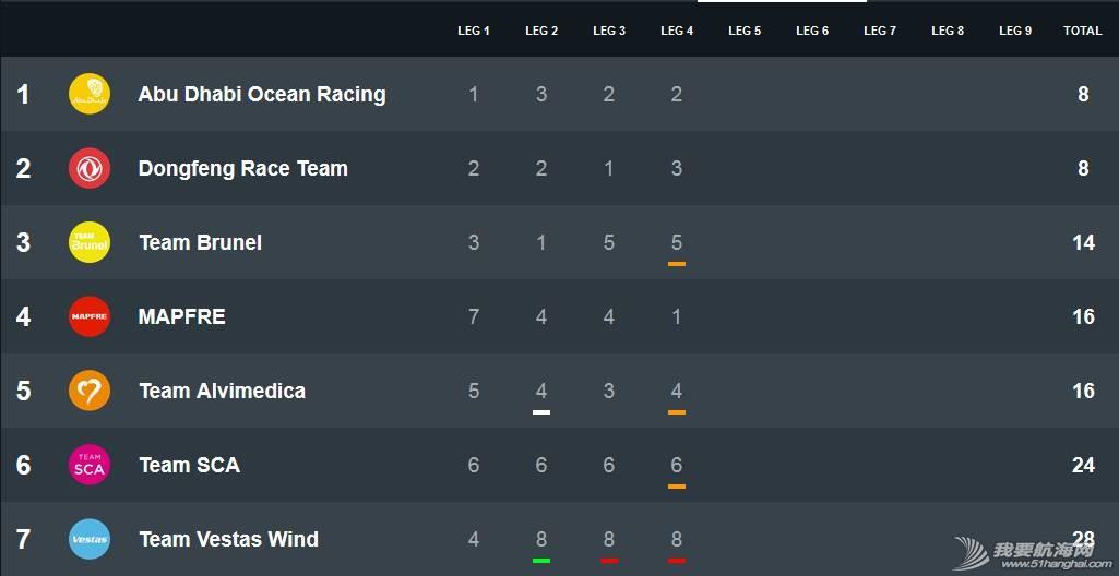 北京时间,阿布扎比,沃尔沃,新西兰,控制中心 曼福队夺冠第四赛段 东风队总积分并列第一