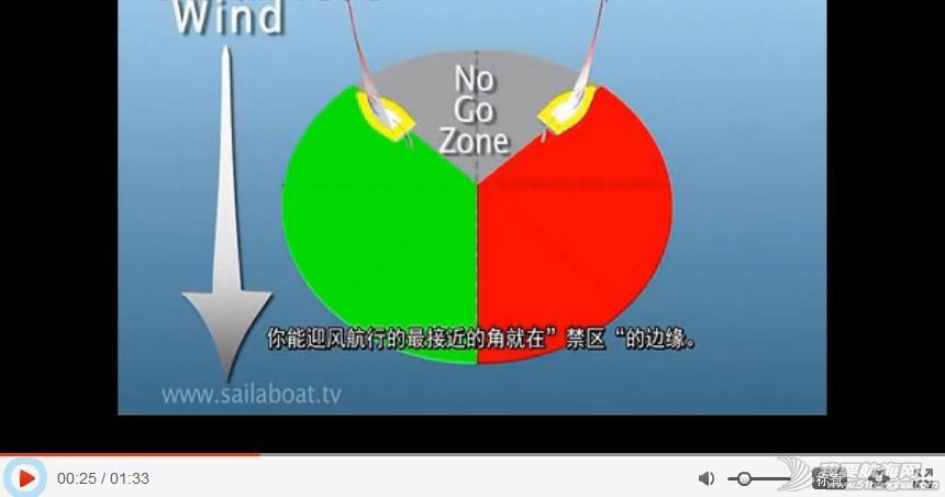 帆船基本技术与原理讲解(2/5) close-hauled 360截图20150305225153130.jpg