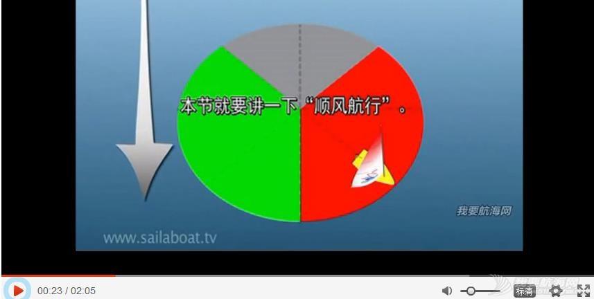 帆船基本技术与原理讲解(4/5) Running 360截图20150404172337820.jpg