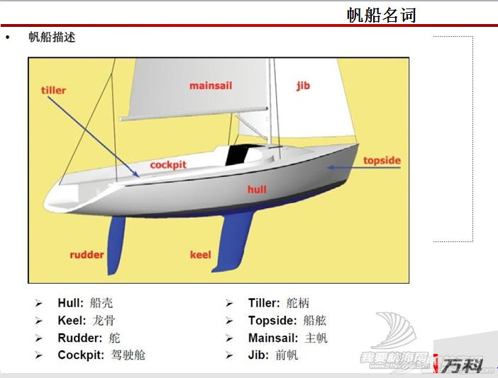 帆船入门级分享 帆船7.PNG