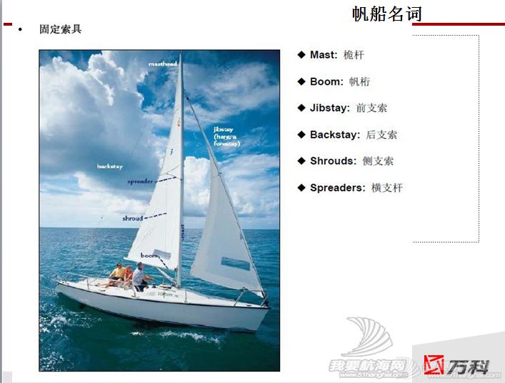帆船入门级分享 帆船8.PNG