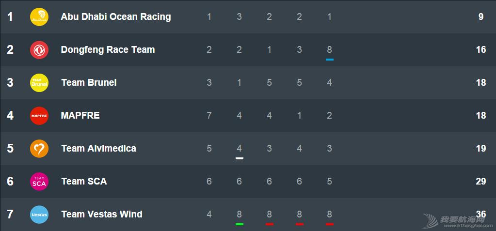 阿布扎比,沃尔沃,积分榜,紧迫感,里斯本 阿布扎比队领跑总积分榜 其他船队仍有逆转可能 1429094686.png