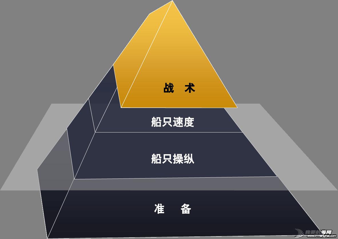 帆船竞赛战术系列连载(一)—策略、战术及竞赛金字塔 a9054eed2d4b86be9d525c3f1a3e6bad.png