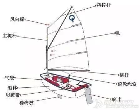 夏令营,上海 2015年上海航海夏令营之四    上海瑞欧帆船俱乐部航海夏令营 eb7d7bc5e427a3cb2e9bc5ad9c55825d.jpg