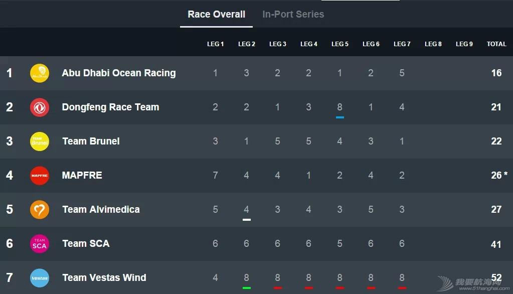 北京时间,西班牙,阿布扎比,沃尔沃,大西洋 布鲁内尔队赢得第七赛段总冠军归属再添悬念 5b522e45e8537f093a3dc46fa00bd9e7.jpg