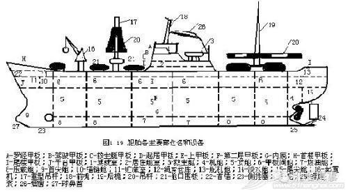 科普| 船舶常识之各部位名称 f7594eb63acc7e6da57cc875d6eb59b7.jpg