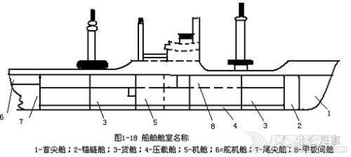 科普| 船舶常识之各部位名称 72b4f1580288c6cb185b244c7b21663f.jpg