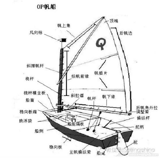 【帆船知识】了解帆船的基本构架