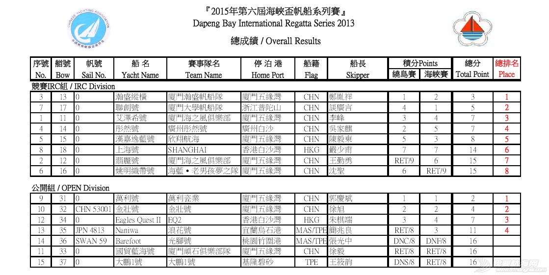 厦门大学,台湾海峡,帆船运动,市政府,厦大 【跨越台湾海峡】厦大帆船队获海峡杯帆船赛海峡赛冠军 8f2e4226d1e3927c245f3de925f036e0.png