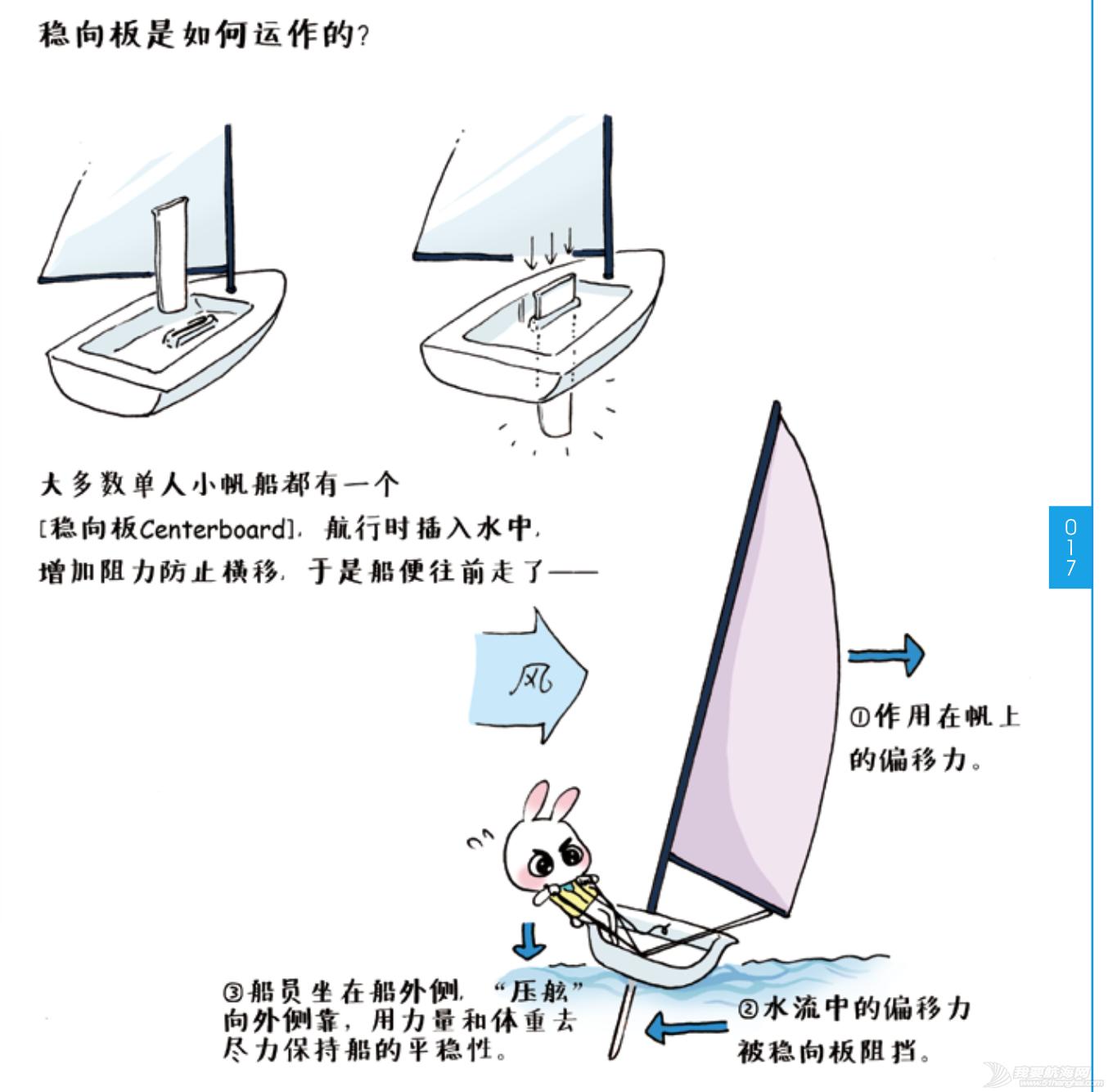 奥运冠军,帆船,连载 《跟奥运冠军学帆船》Lesson 05 航行原理 屏幕快照