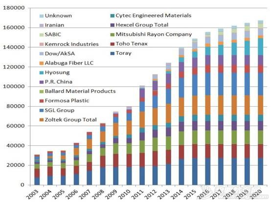 全球的碳纤维公司都在这里了,你不点进来吗? 37071767fd06ba41eaac13c7d6afa59c.jpg