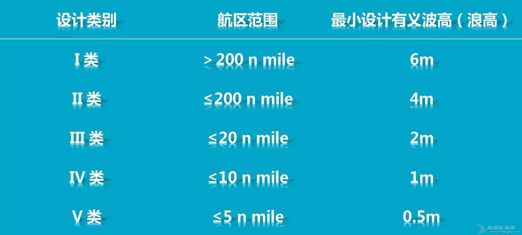 中国船级社,爱好者,朋友,驾照,国际 【科普】游艇设计类别与游艇驾照 fdc2d4cd8a6c8f56c2939a4c40381322.jpg