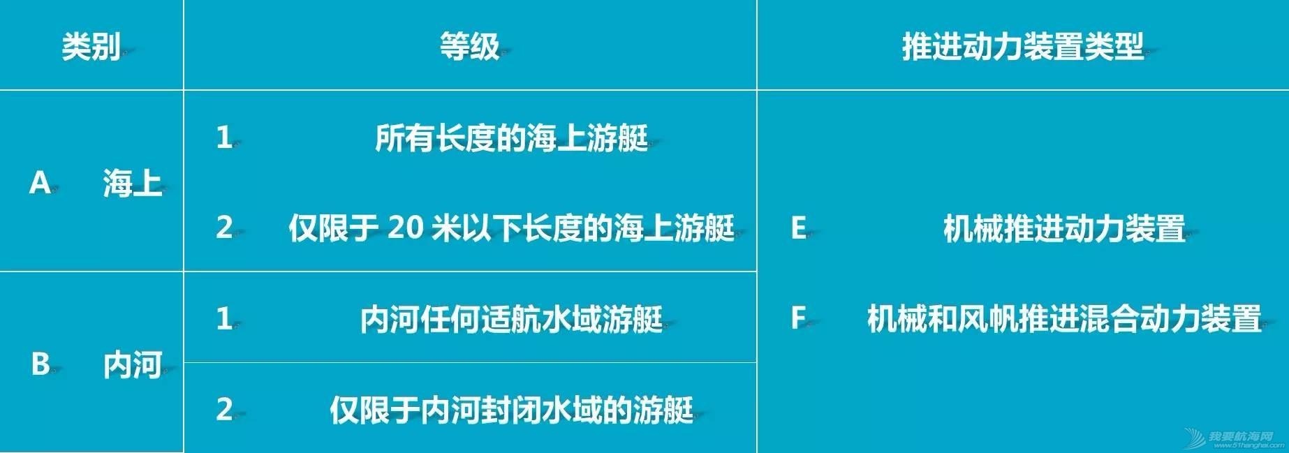 中国船级社,爱好者,朋友,驾照,国际 【科普】游艇设计类别与游艇驾照 61d60e463f1fac92ba43a23a49538174.jpg