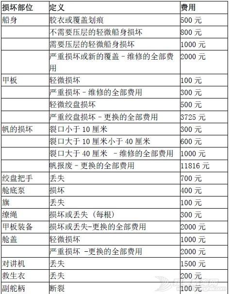 """""""龙达""""杯2015中国(青岛) """"双船队赛""""(KTR)·夏季赛 航行细则 ca58667230adfc019fe617ab50aaf89e.jpg"""