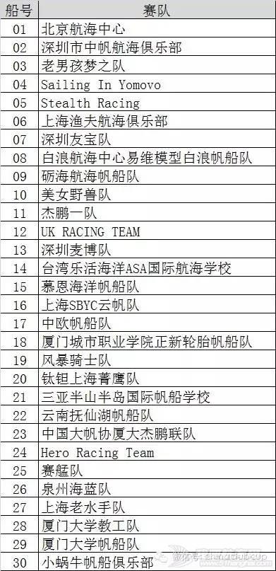 抽签结果,新闻资讯,在线抽签,登录密码,厦门市 中国俱乐部杯帆船挑战赛最新通知 1adf0cbc6f33535b837b6dc39a2500ee.jpg
