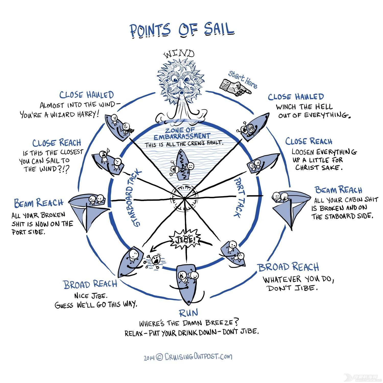 天气预报,基础知识,初学者,共同点,救生衣 帆船老鸟送给新人的10个超实用建议 b396337f7055d0d1d60c1a5866b7538a.jpg