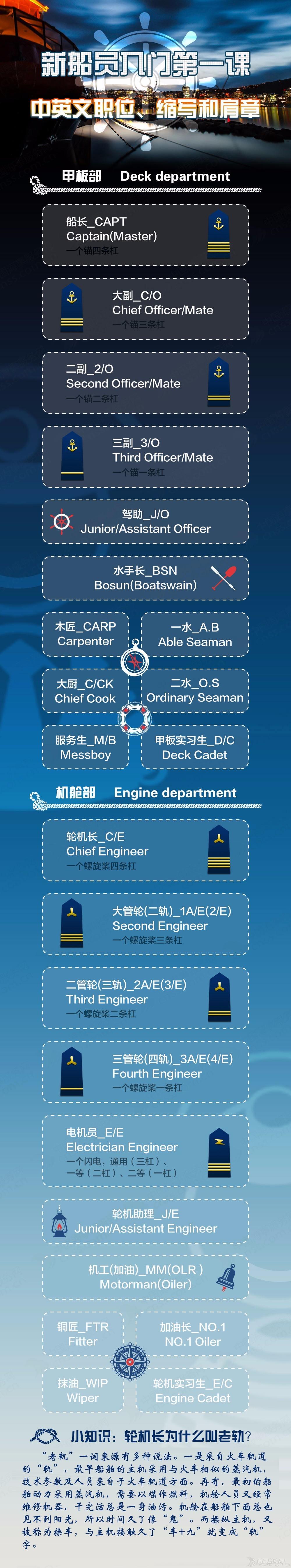 【图解】船员中英文职位、缩写和肩章都有哪些意义? 082ab37764f3c94701bbb2d32339c50a.jpg