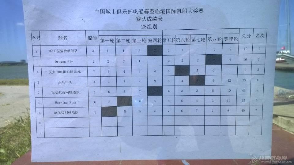 上海,帆船,国际 与奖杯擦肩而过-记2015上海临港国际帆船赛 帆船赛成绩表