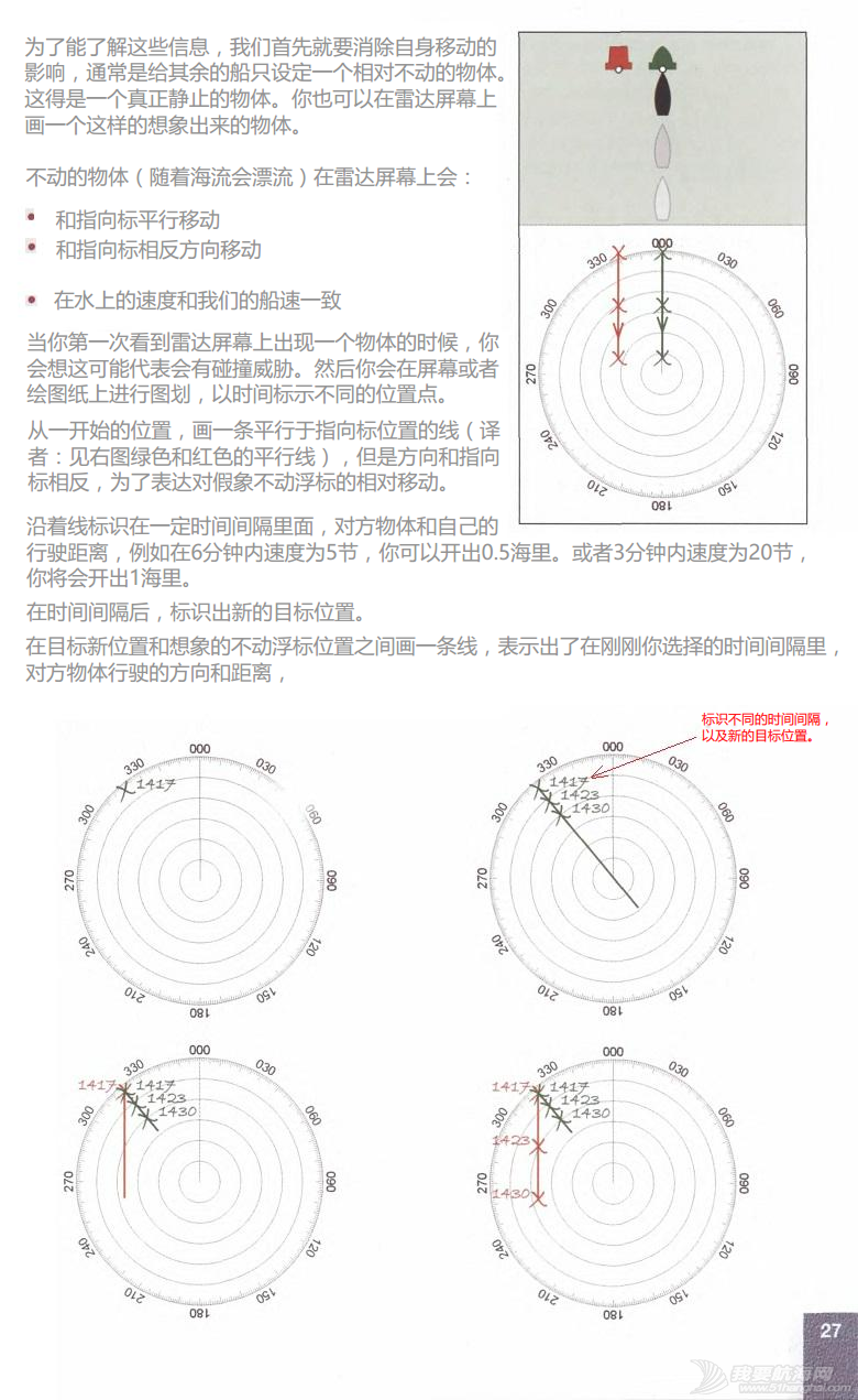 小伙伴,英文版,著作权,中文,帆船 ©RYA《雷达使用简介》An introduction to Radar.完稿 29