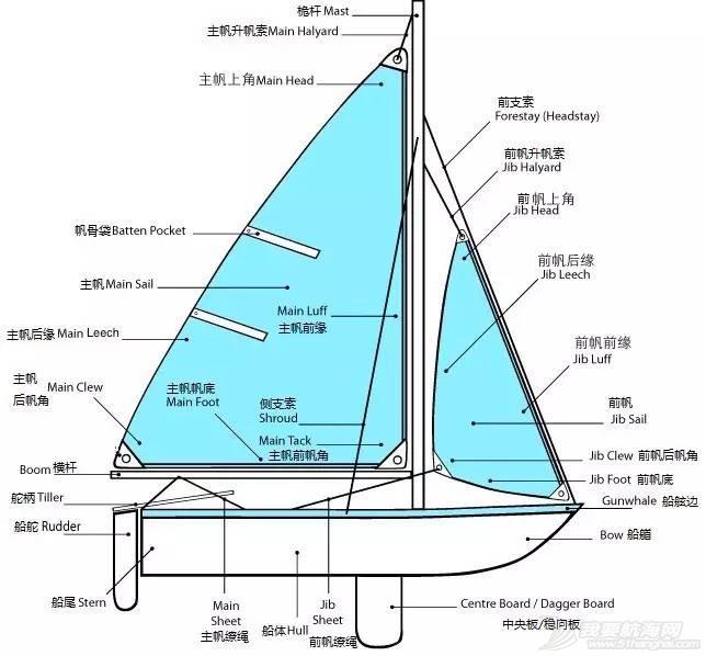 新中国成立,生日快乐,基础知识,爱好者,去哪里 七天零基础帆船进阶 2a73e445cb33c4696a89e5cebdf3ef7a.jpg
