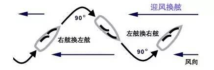 新中国成立,生日快乐,基础知识,爱好者,去哪里 七天零基础帆船进阶 73522058424e80a0bf14ad2c39d88f10.jpg