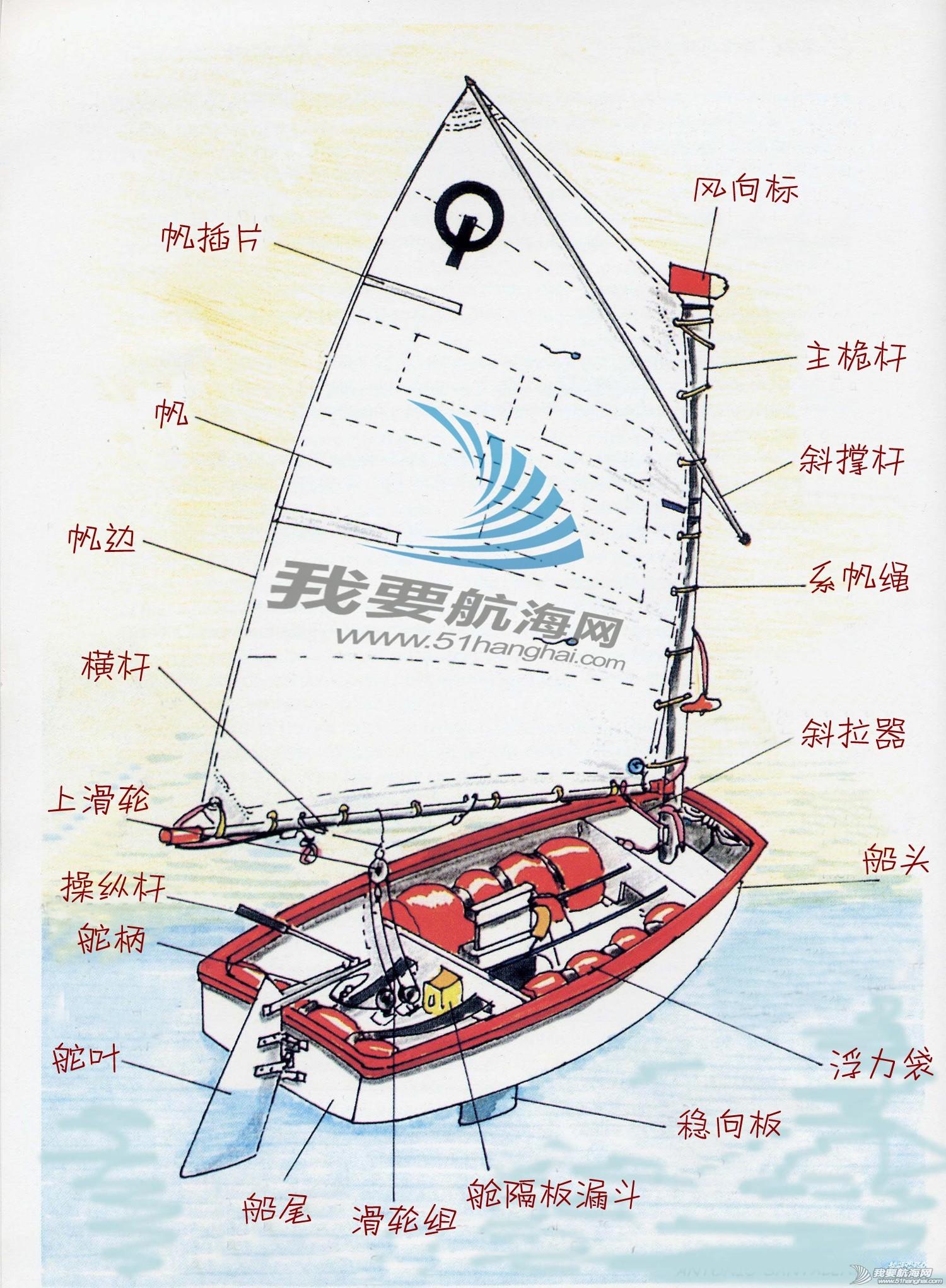 学前班,帆船,知识 学前班:认识帆船各部件名称和用途(一阶学员培训前应掌握知识) 013320f035o33c09c67388.jpg