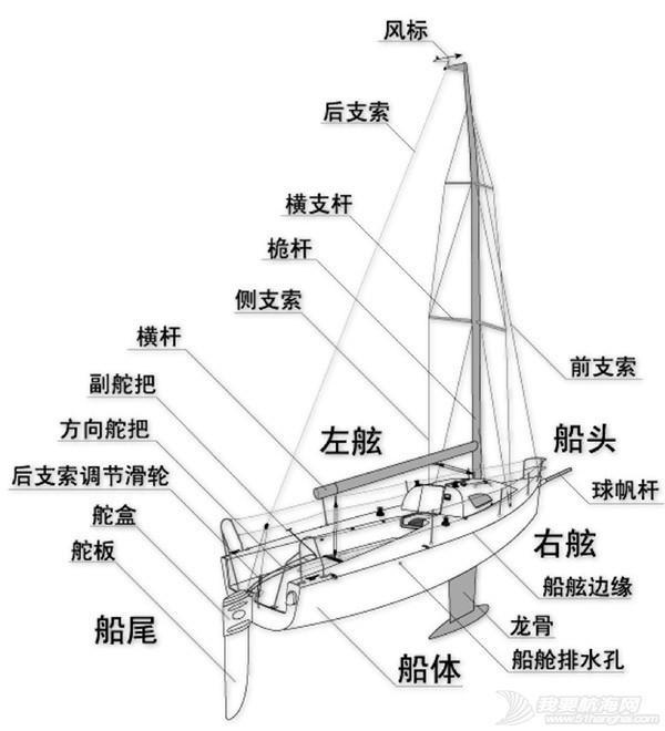 学前班,帆船,知识 学前班:认识帆船各部件名称和用途(一阶学员培训前应掌握知识) 20131218162515_347.jpg