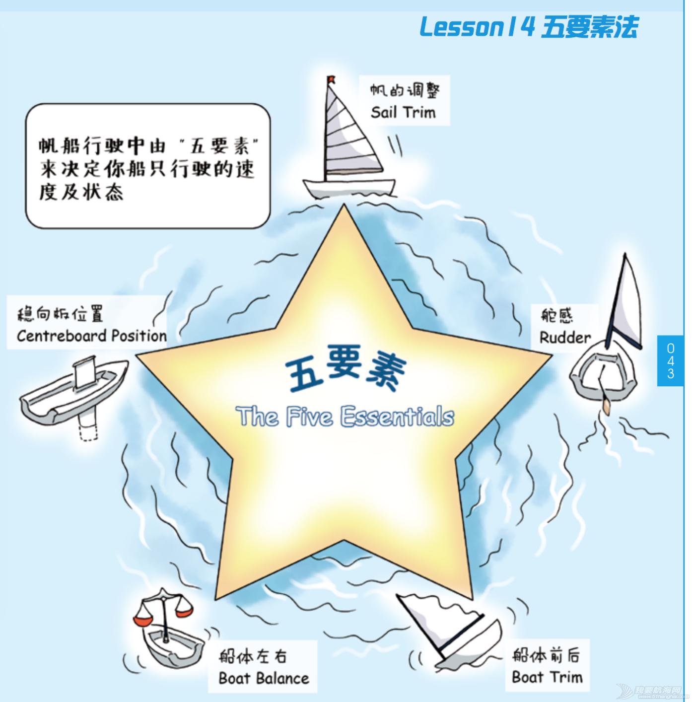 奥运冠军,帆船,连载 《跟奥运冠军学帆船》Lesson 14 五要素法 屏幕快照