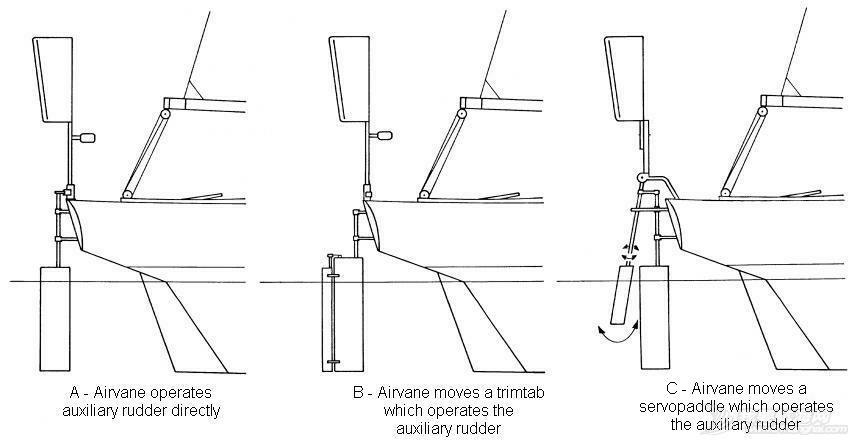 美国产的风力自动舵怎么使用? 帆船风力自动舵