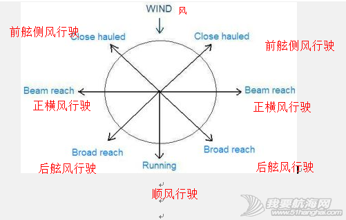different,relative,points,refers,terms 航行方向与帆的调整Points of Sail and Sail Trim