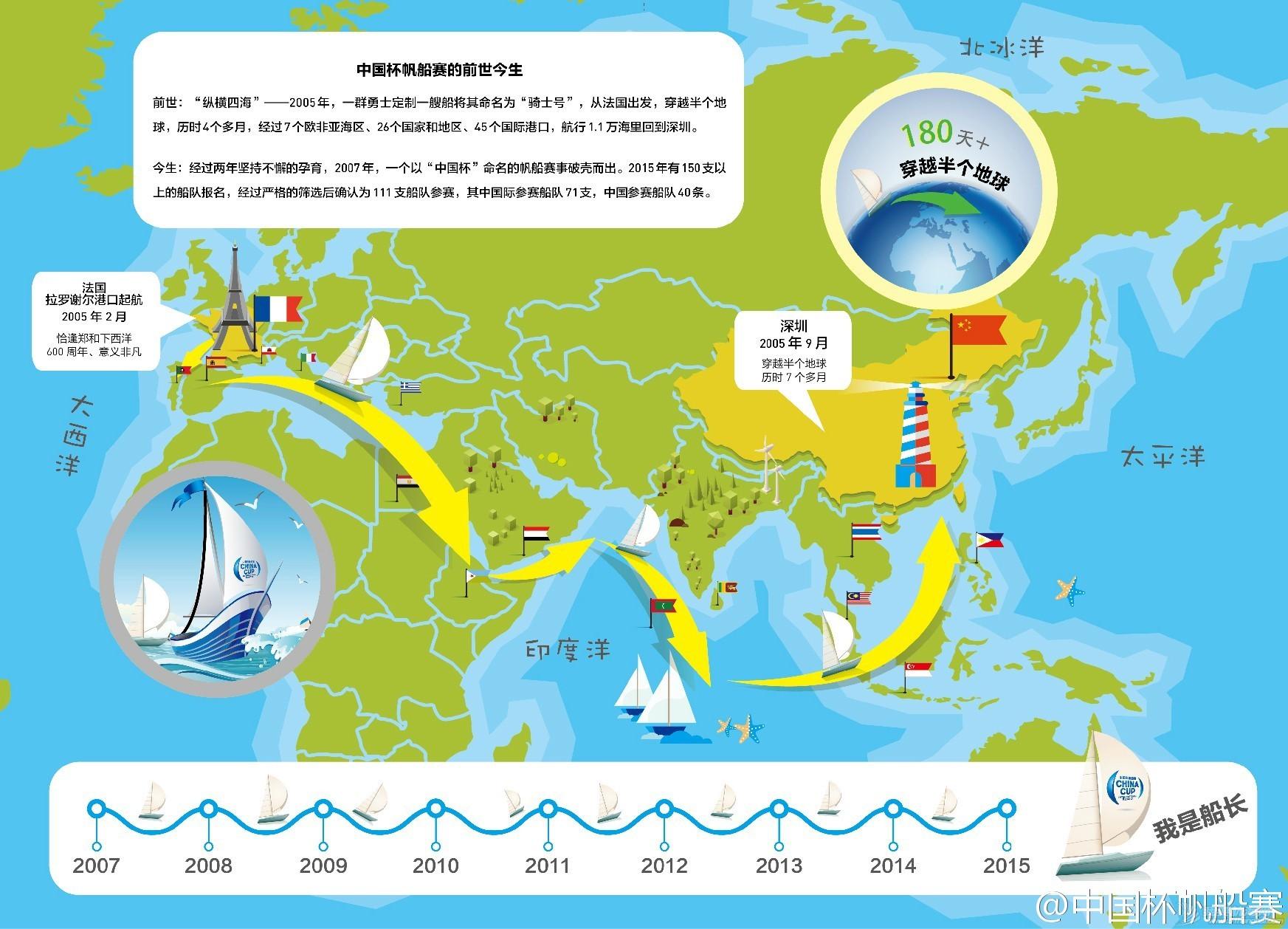 中国杯帆船赛开赛在即,百视通鼎力呈现 7efa32ae125067b26e9009c41351738a.jpg