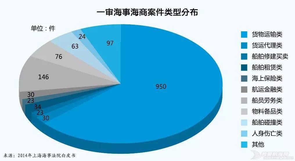 上海海事法院发布2014年海事审判白皮书 2ca6d3e4bd80c2c8c4d47d8fda46d0da.jpg