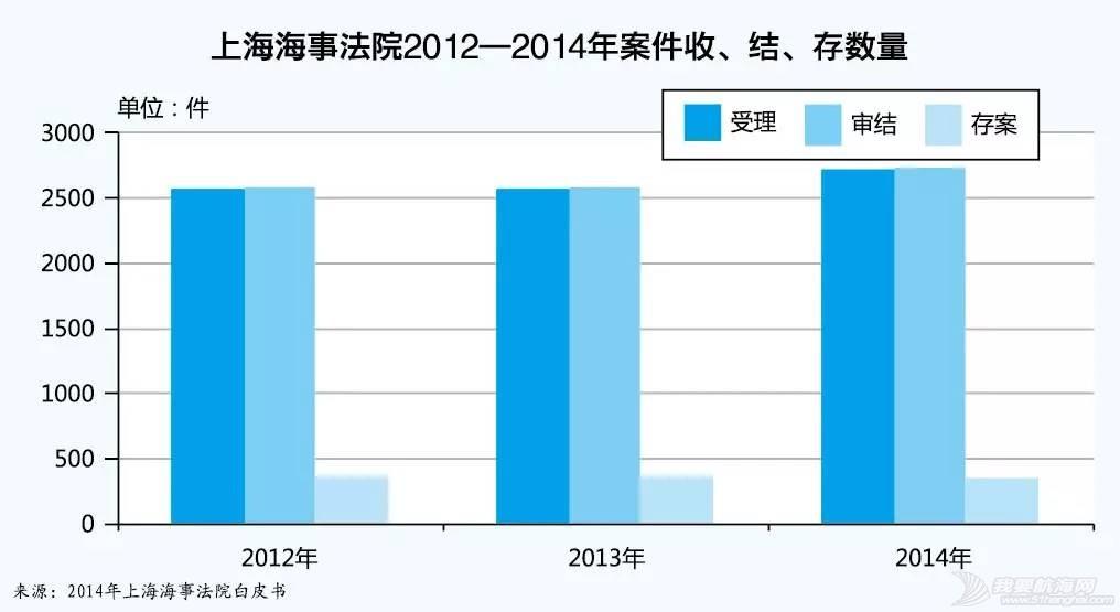 上海海事法院发布2014年海事审判白皮书 9a310e288c023e111b8af87401d6d164.jpg