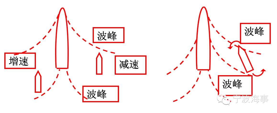 【航海必修课】影响船舶操纵的五个因素 f89369f98d6ae403d684e9a3b2a4bfa9.jpg