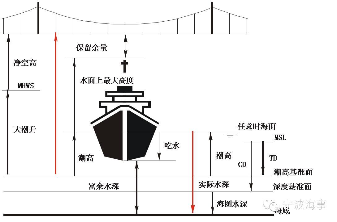 【航海必修课】影响船舶操纵的五个因素 a07214a5ac424a69586c08b866abbe8b.jpg